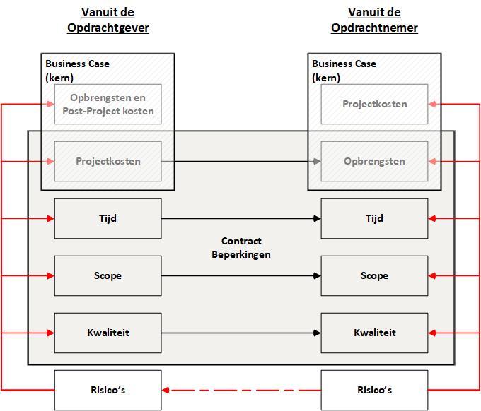Zes aspecten voor projectbesturing
